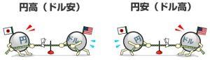 FX 円高円安とは